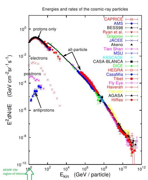 "The all-energy cosmic ray spectrum, showing well-know features, such as the ""knee"" and the ""ankle"" Ref. [1]"